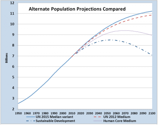 population dynamics in india 1 - data have not been adjusted for underenumeration, estimated at 50 per cent for urban population and 100 per cent for rural population.